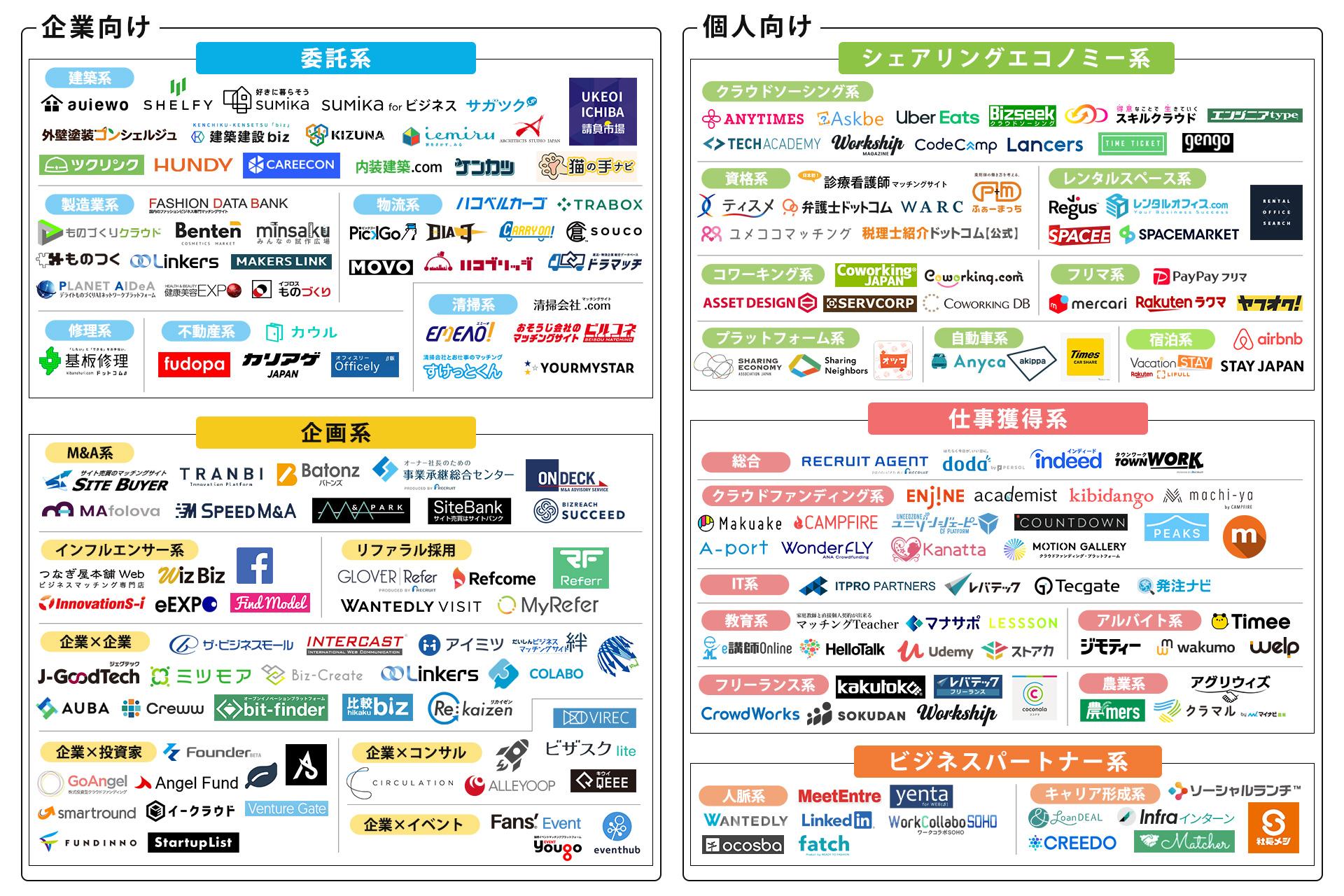 【2021年4月版】ビジネスマッチングサイトのカオスマップを公開